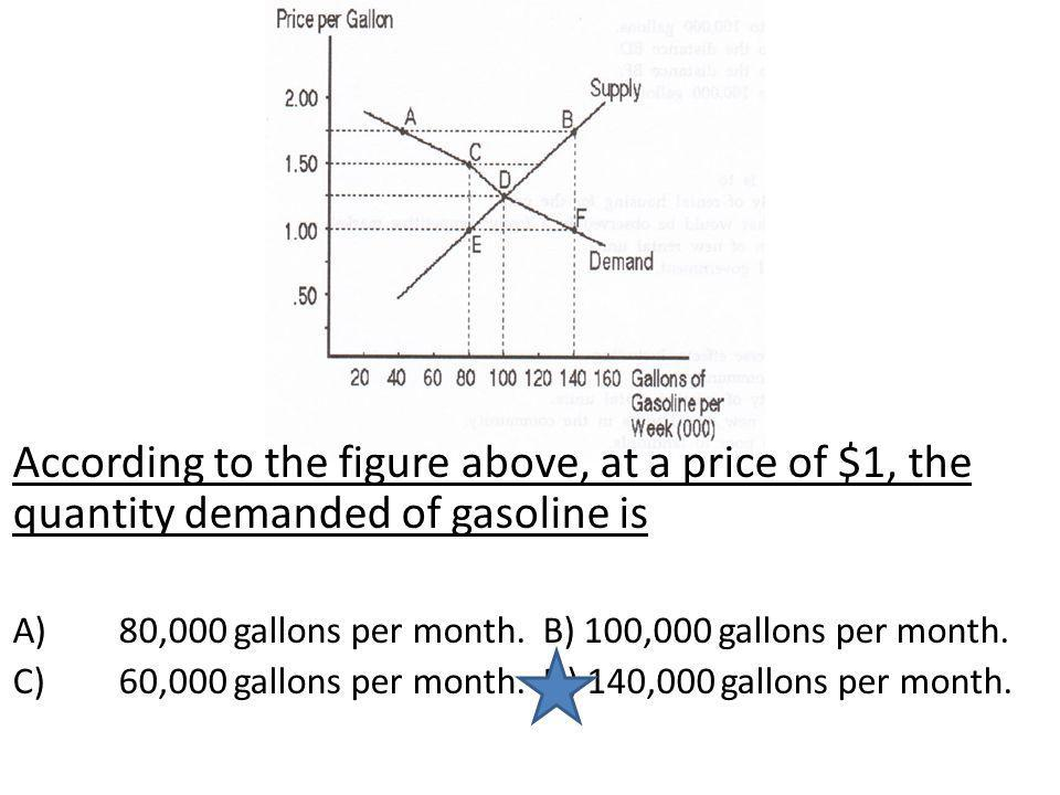 According to the figure above, at a price of $1, the quantity demanded of gasoline is