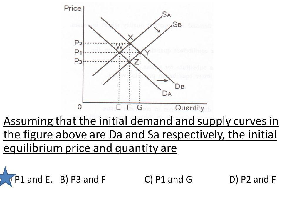 Assuming that the initial demand and supply curves in the figure above are Da and Sa respectively, the initial equilibrium price and quantity are