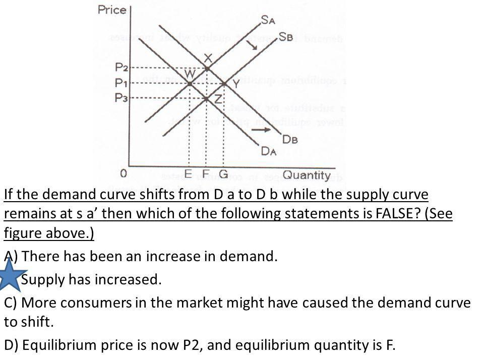 If the demand curve shifts from D a to D b while the supply curve remains at s a' then which of the following statements is FALSE (See figure above.)