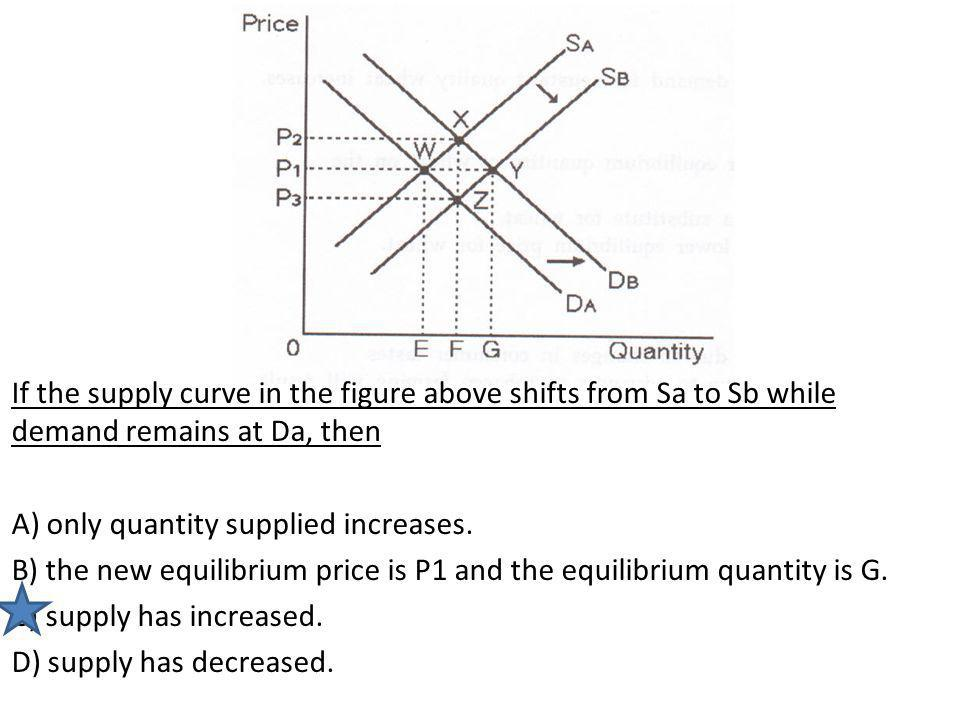 If the supply curve in the figure above shifts from Sa to Sb while demand remains at Da, then A) only quantity supplied increases.