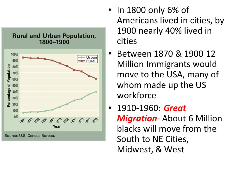 In 1800 only 6% of Americans lived in cities, by 1900 nearly 40% lived in cities