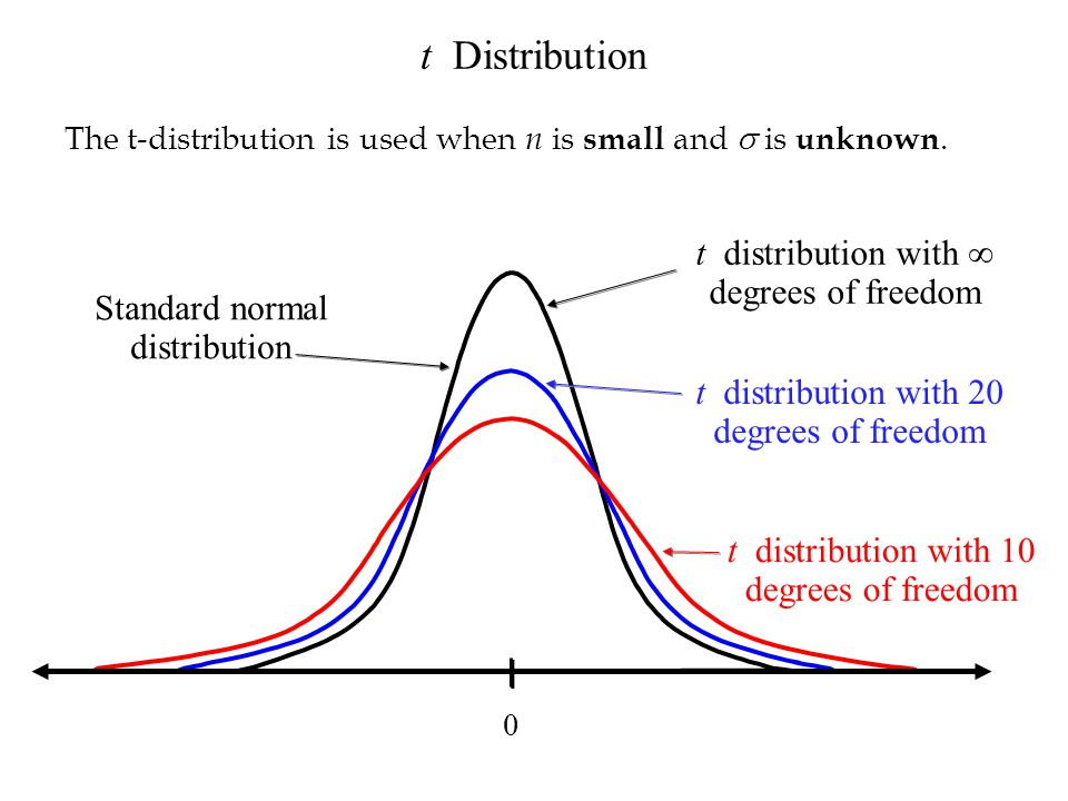 t Distribution t distribution with ∞ degrees of freedom