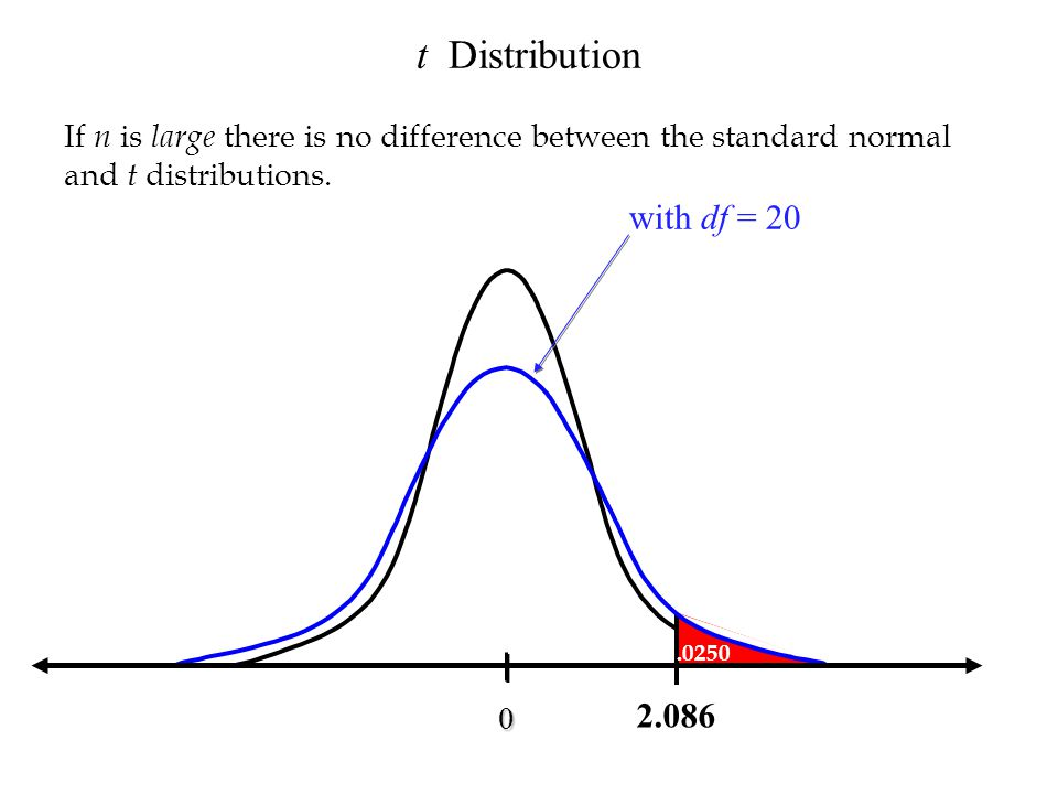 t Distribution with df = 20 2.086