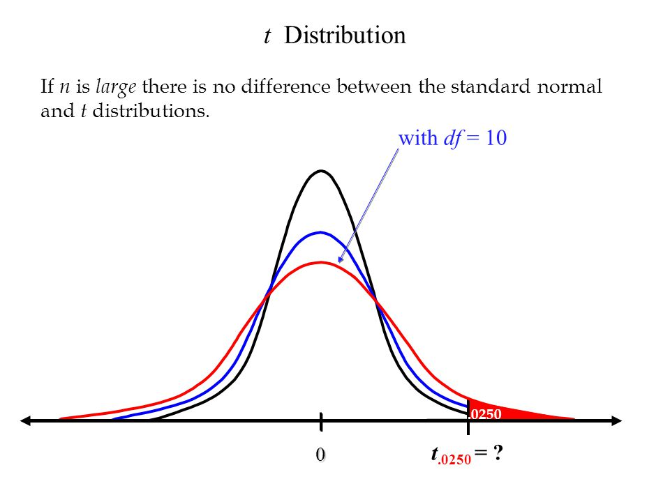 t Distribution with df = 10 t.0250 =
