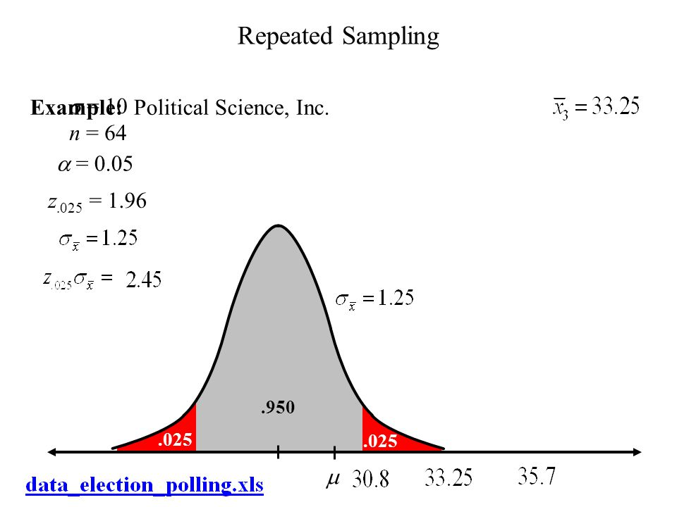Repeated Sampling Example: Political Science, Inc. s = 10 n = 64