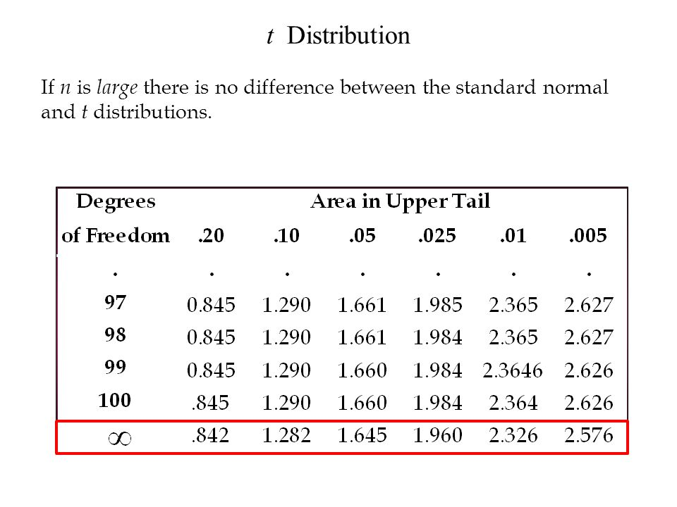 t Distribution If n is large there is no difference between the standard normal and t distributions.