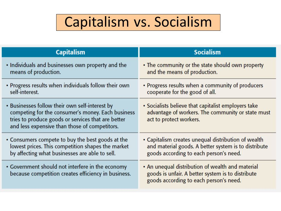 an introduction to the comparison of capitalism and communism The difference between capitalism and communism is clear in scripture.