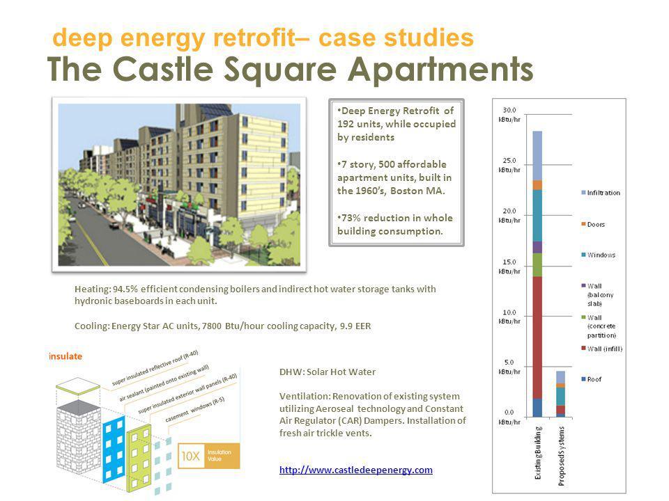 The Castle Square Apartments