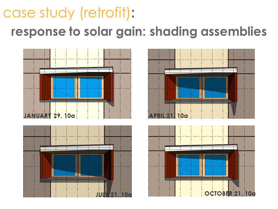 response to solar gain: shading assemblies