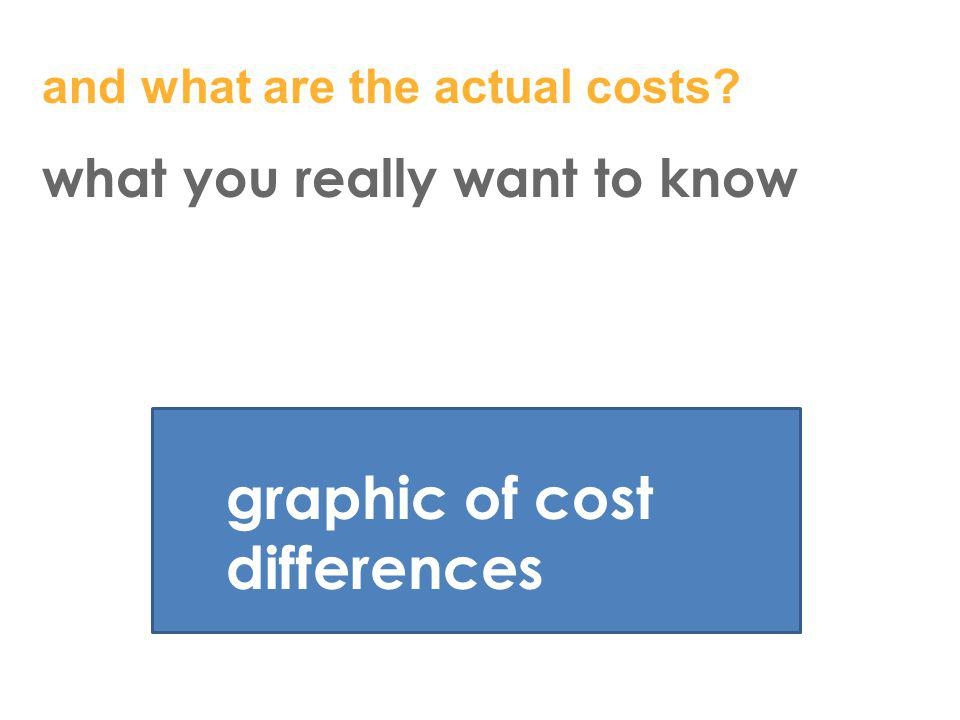 graphic of cost differences