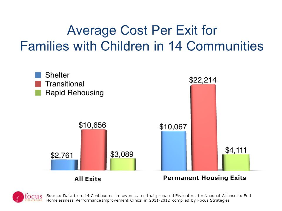 Average Cost Per Exit for Families with Children in 14 Communities