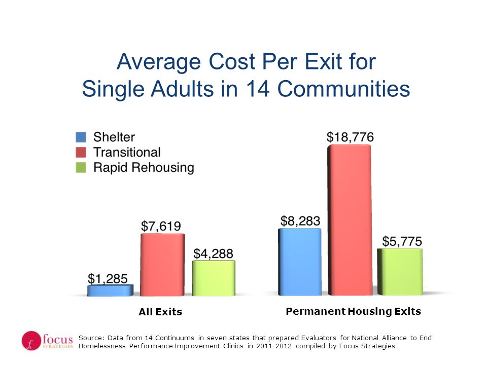Average Cost Per Exit for Single Adults in 14 Communities