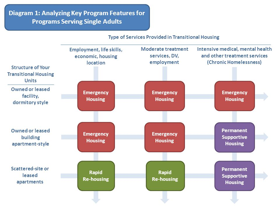 Diagram 1: Analyzing Key Program Features for Programs Serving Single Adults