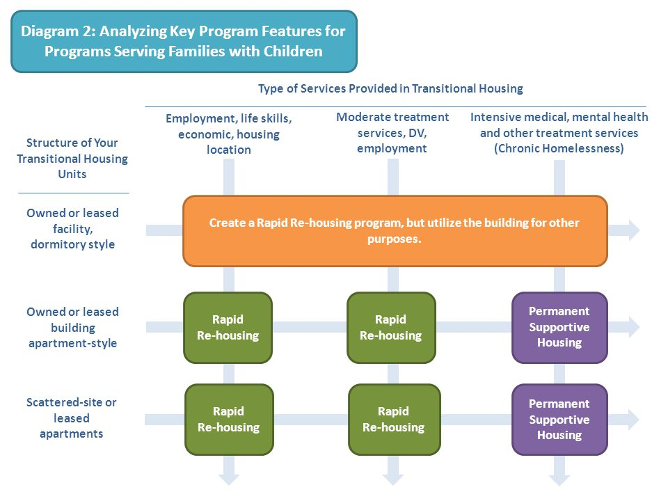Diagram 2: Analyzing Key Program Features for Programs Serving Families with Children