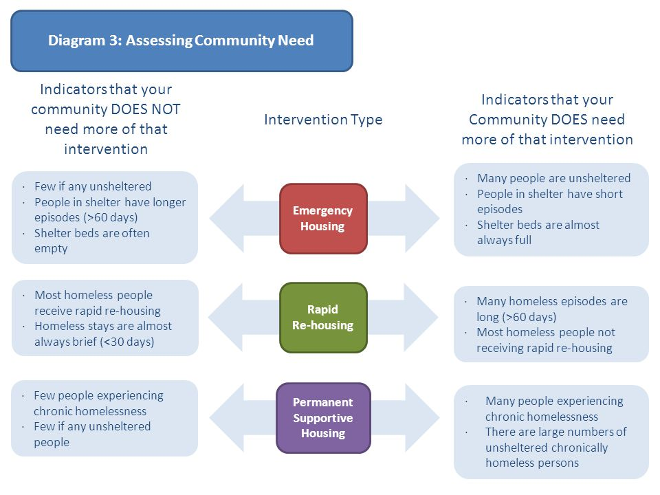 Diagram 3: Assessing Community Need Permanent Supportive Housing