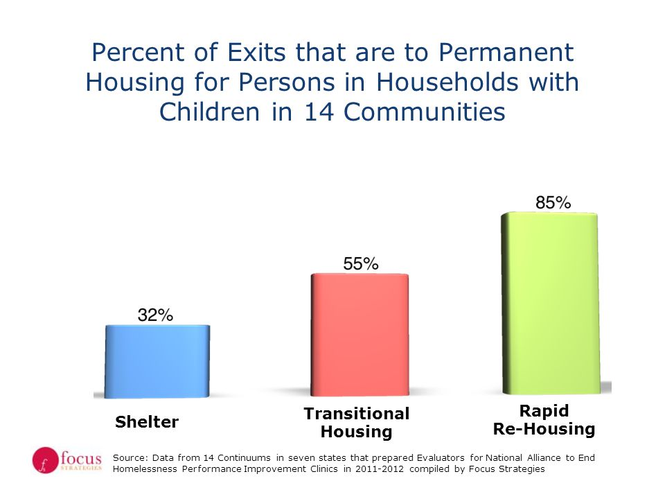 Percent of Exits that are to Permanent Housing for Persons in Households with Children in 14 Communities