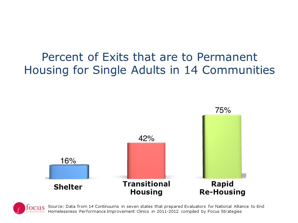 Percent of Exits that are to Permanent Housing for Single Adults in 14 Communities
