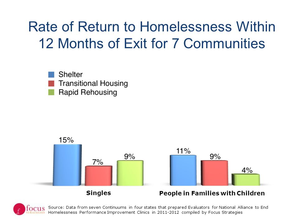 Rate of Return to Homelessness Within 12 Months of Exit for 7 Communities