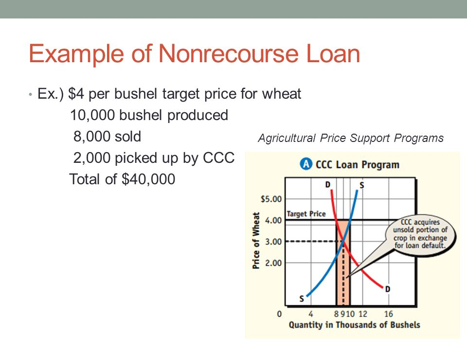 Example of Nonrecourse Loan