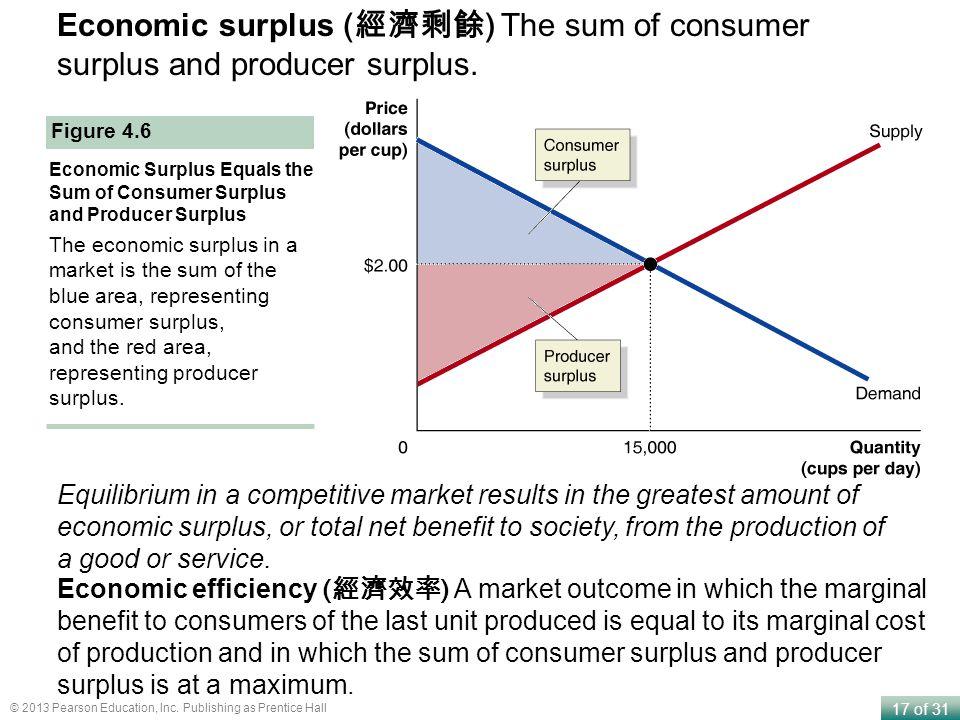 Economic surplus (經濟剩餘) The sum of consumer surplus and producer surplus.
