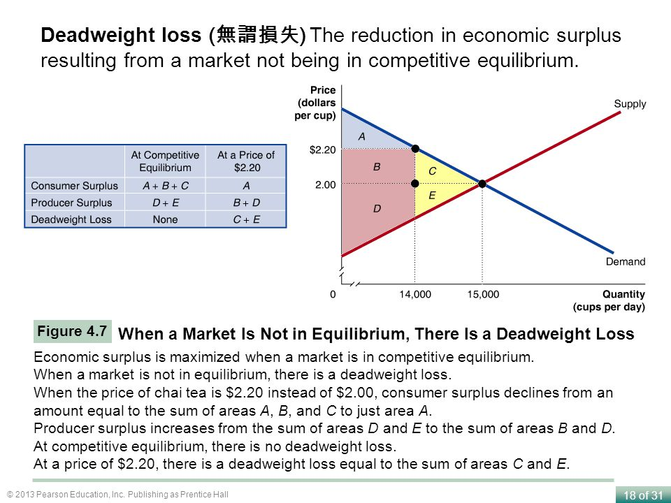 Deadweight loss (無謂損失) The reduction in economic surplus resulting from a market not being in competitive equilibrium.