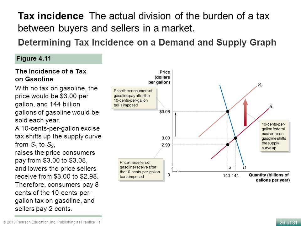 Tax incidence The actual division of the burden of a tax between buyers and sellers in a market.