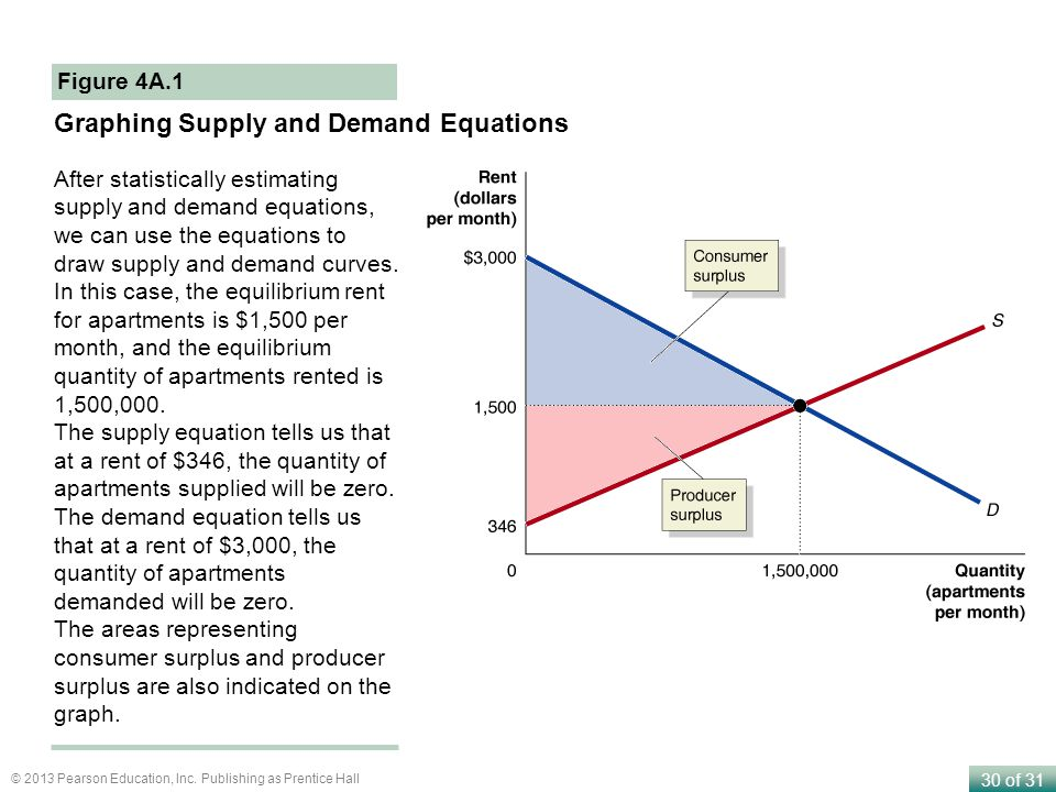 Graphing Supply and Demand Equations