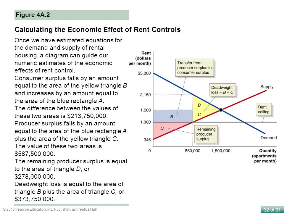 Calculating the Economic Effect of Rent Controls