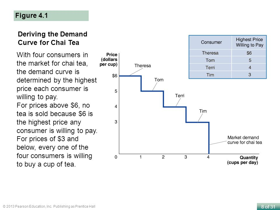 Figure 4.1 Deriving the Demand Curve for Chai Tea.