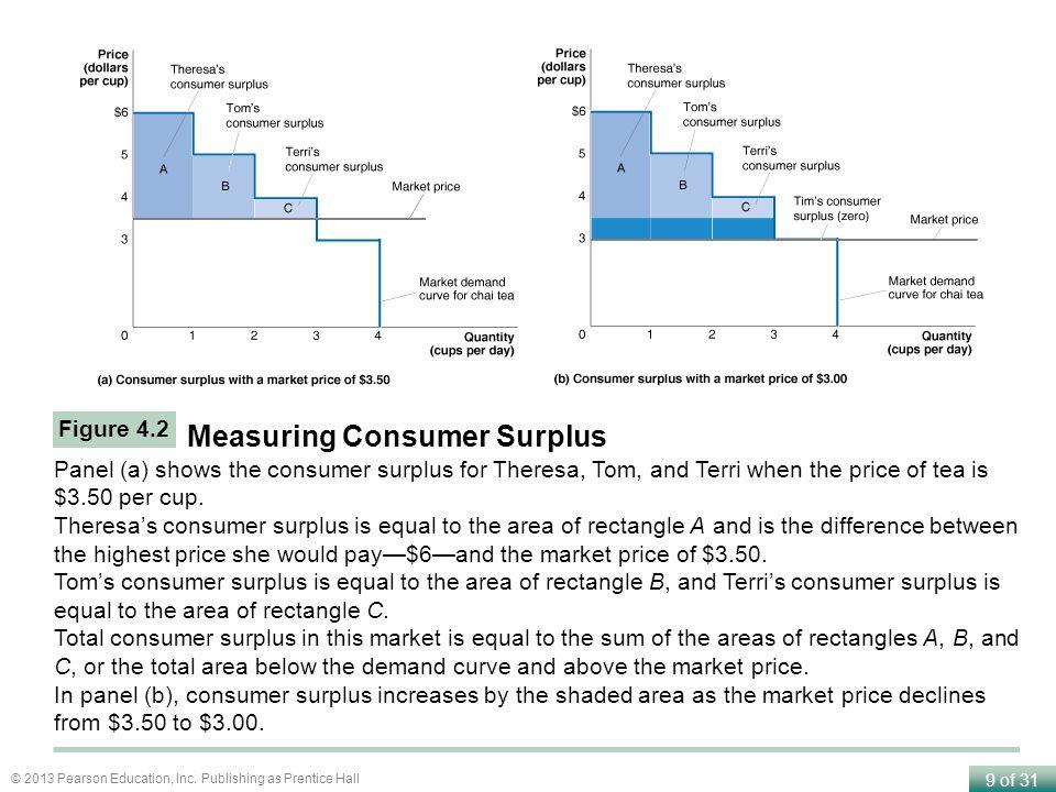 Measuring Consumer Surplus