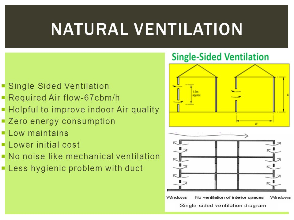 Natural Ventilation Single Sided Ventilation Required Air flow-67cbm/h