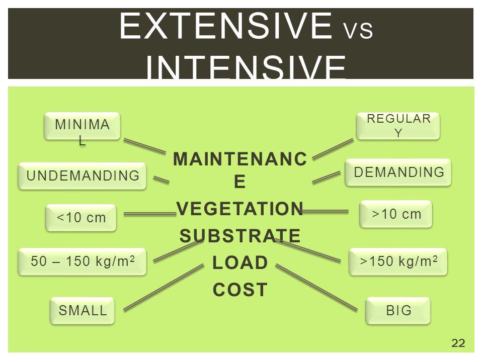 Extensive VS intensive