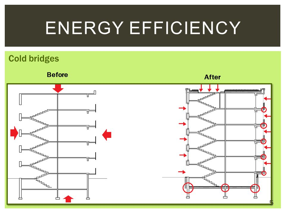 Energy Efficiency Cold bridges Before After