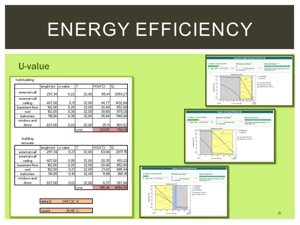 Energy Efficiency U-value
