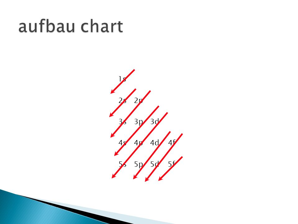 aufbau chart 1s 2s 2p 3s 3p 3d 4s 4p 4d 4f 5s 5p 5d 5f