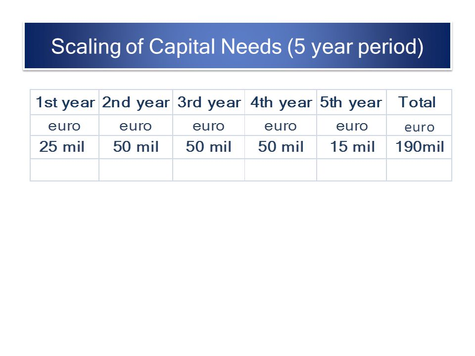 Scaling of Capital Needs (5 year period)