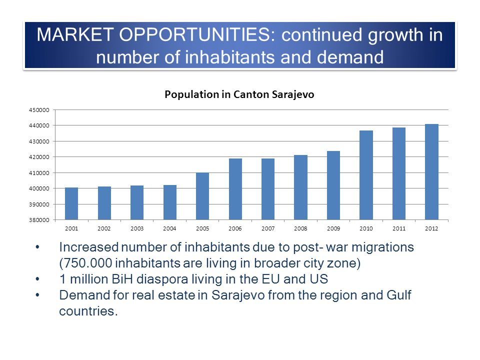 MARKET OPPORTUNITIES: continued growth in number of inhabitants and demand