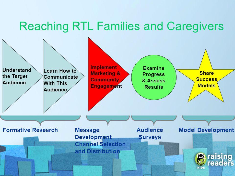 Examine Progress & Assess Results