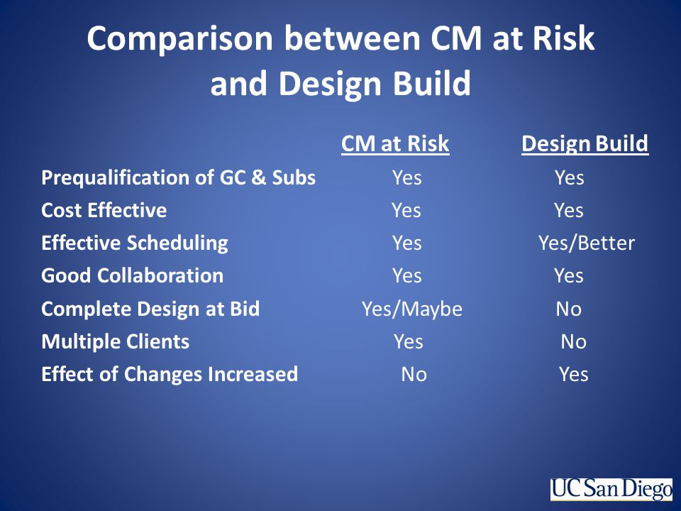 Comparison between CM at Risk and Design Build