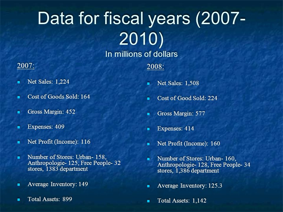 Data for fiscal years (2007-2010) In millions of dollars