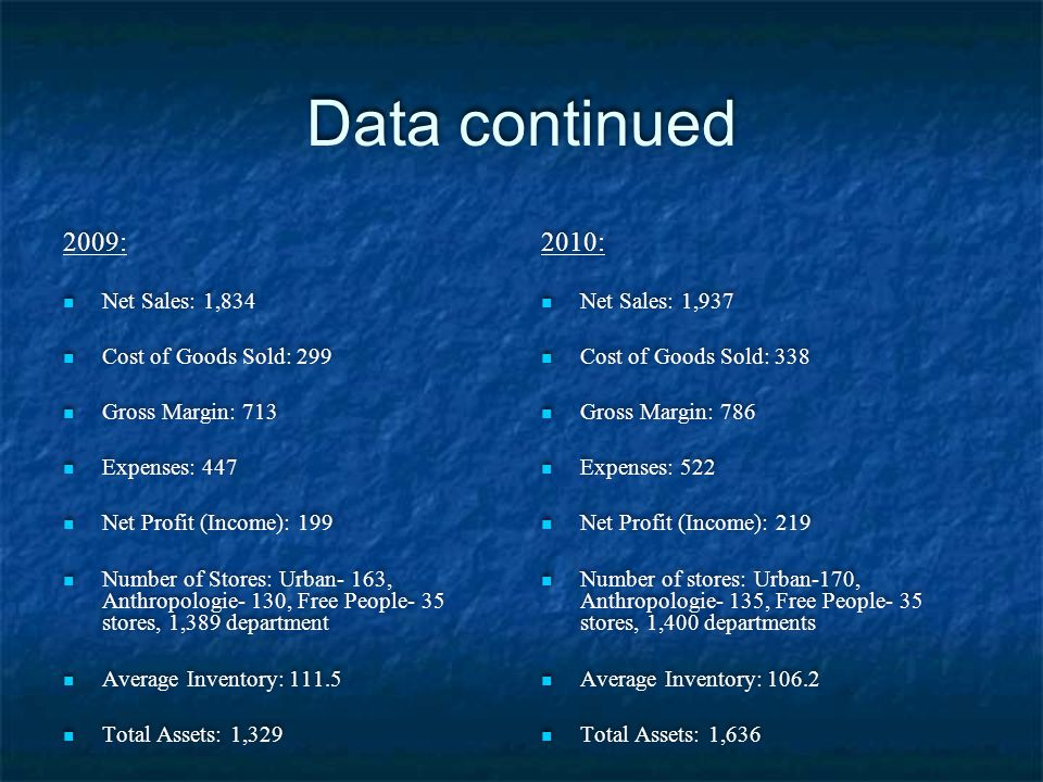 Data continued 2009: 2010: Net Sales: 1,834 Cost of Goods Sold: 299