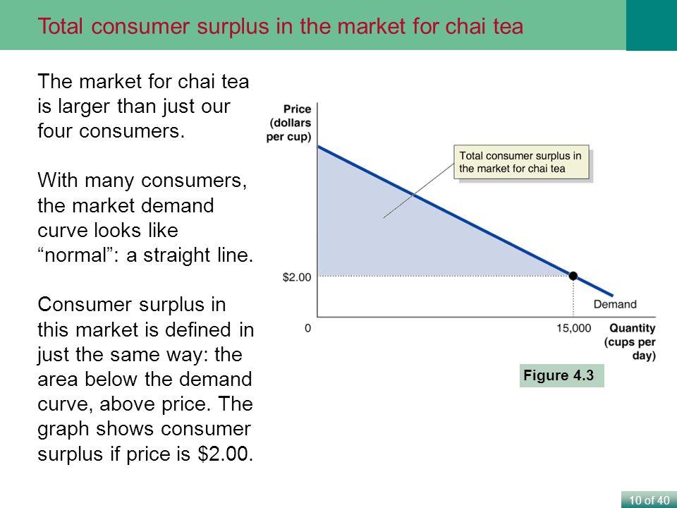 Total consumer surplus in the market for chai tea