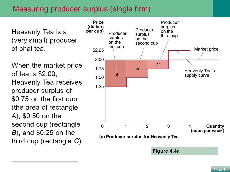 Measuring producer surplus (single firm)