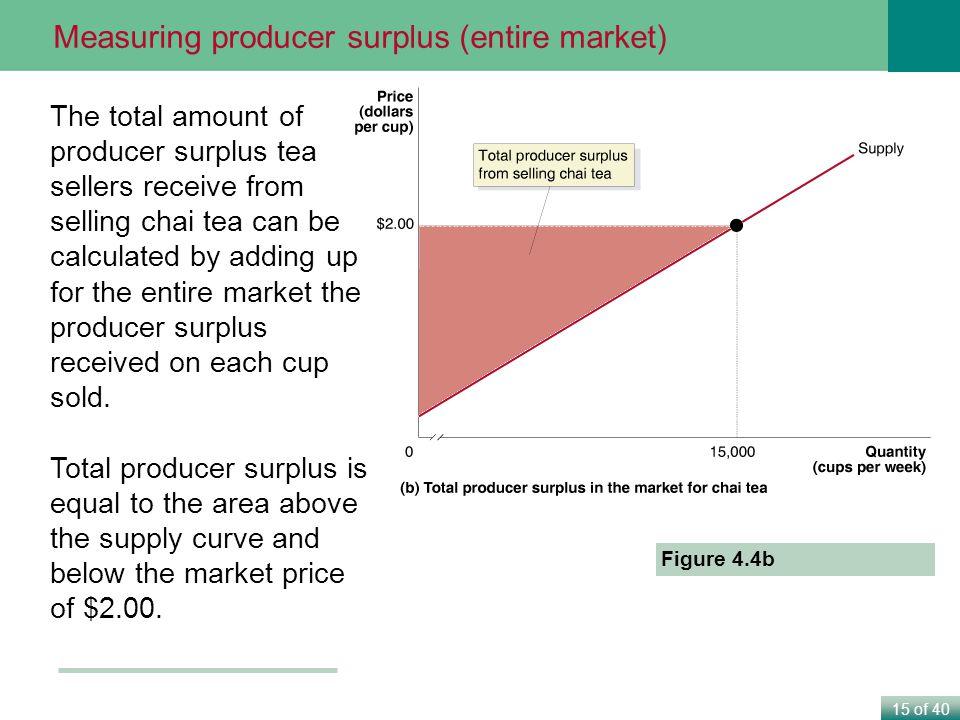 Measuring producer surplus (entire market)