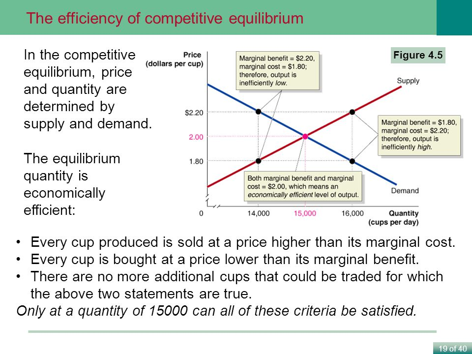 The efficiency of competitive equilibrium