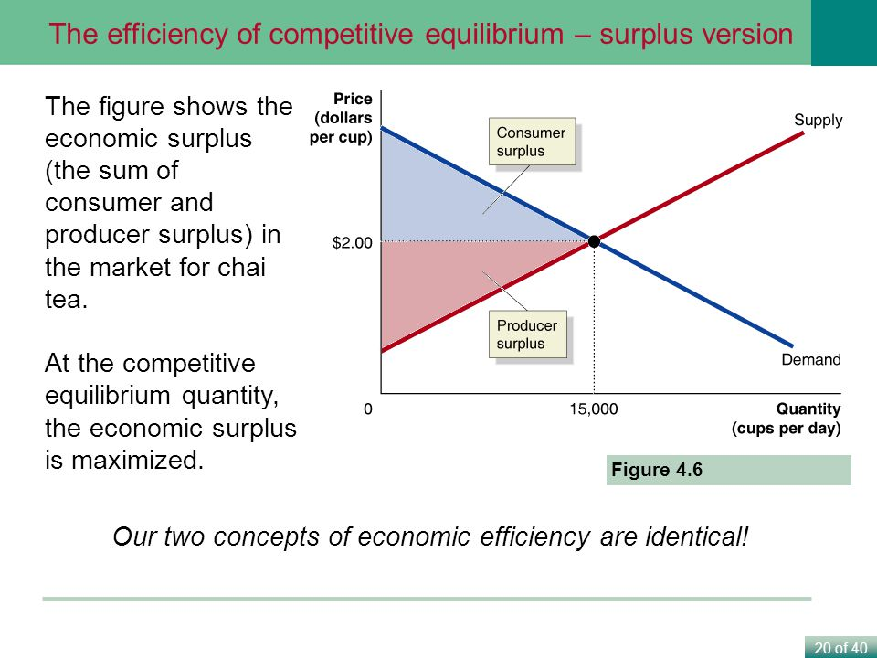 Our two concepts of economic efficiency are identical!
