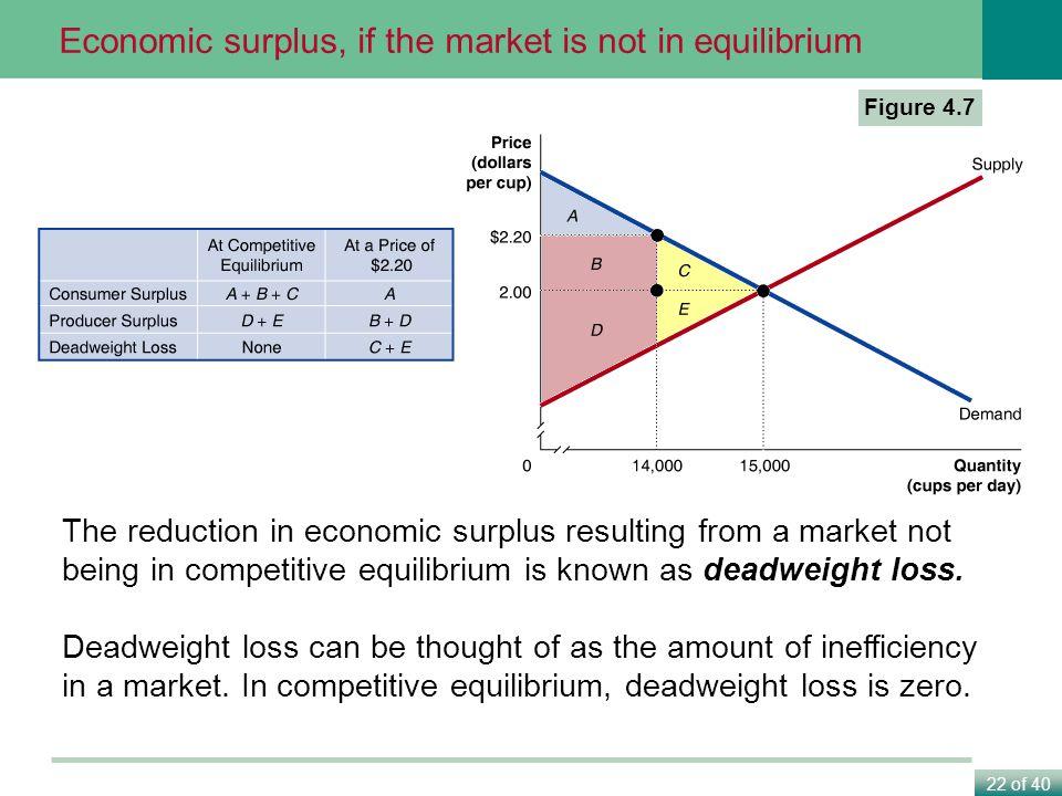 Economic surplus, if the market is not in equilibrium