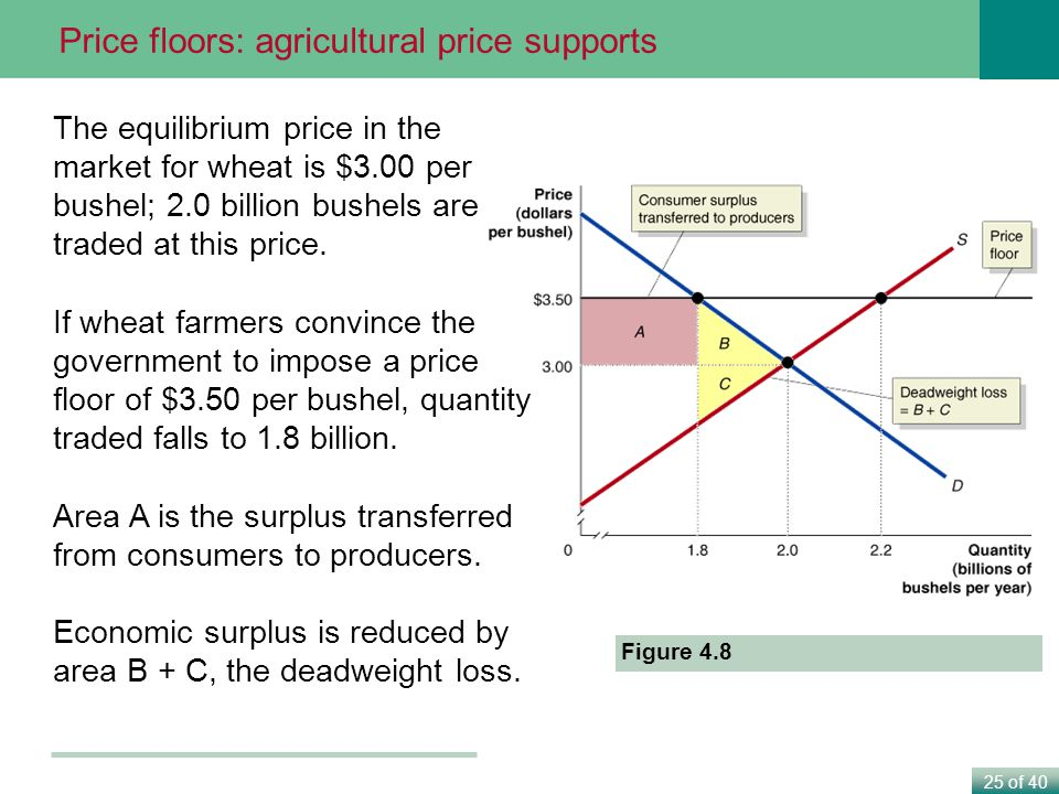 Price floors: agricultural price supports