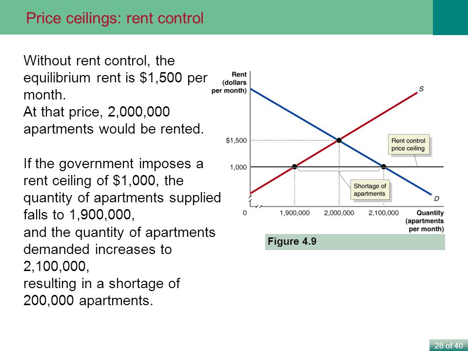 Price ceilings: rent control