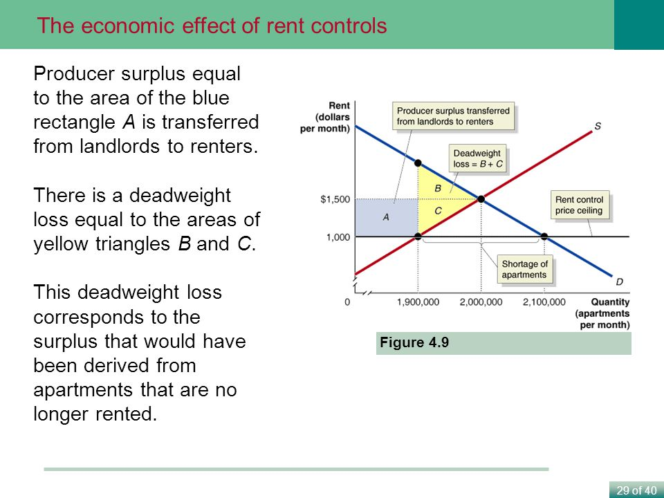The economic effect of rent controls